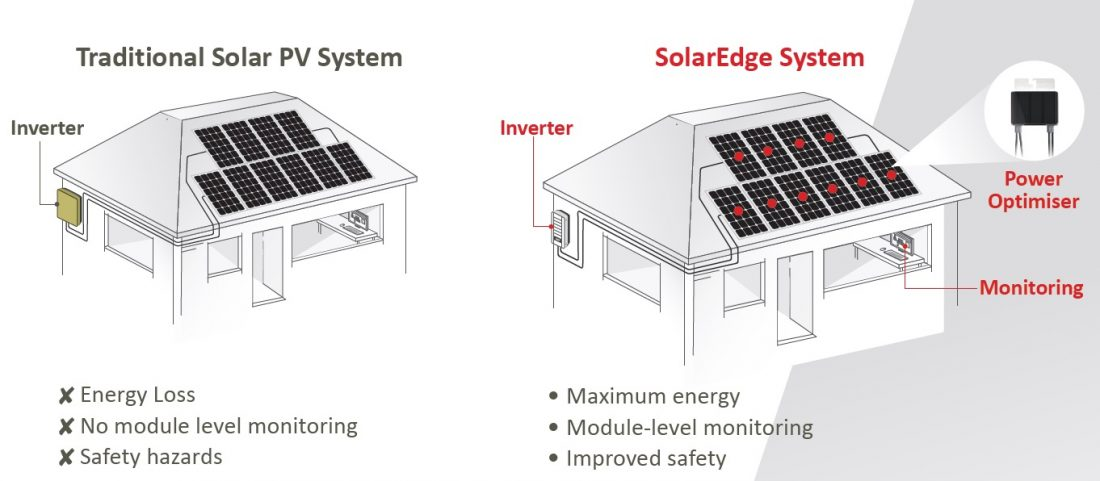 Solar pv upgrades ceiba renewables traditional solar v solaredge upgrades cheapraybanclubmaster