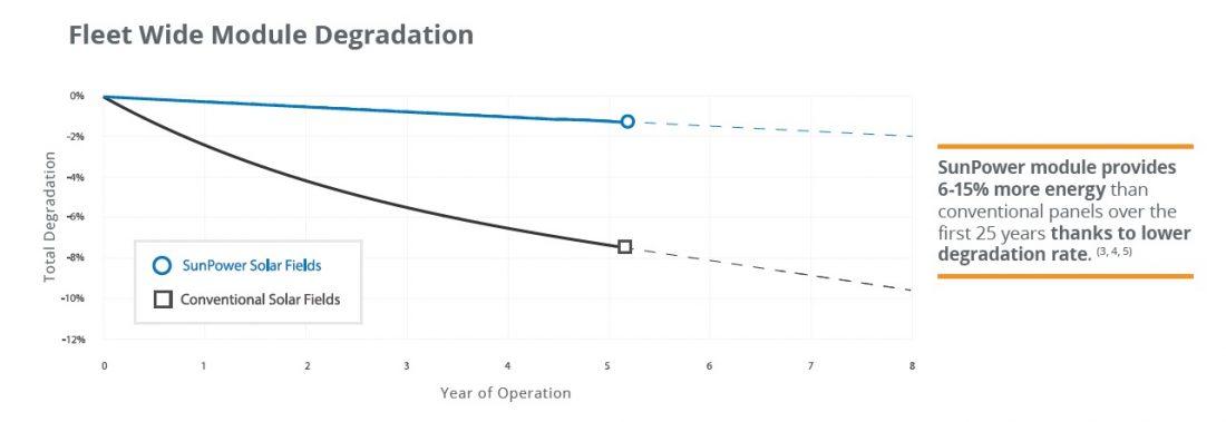 degradation-demand-better